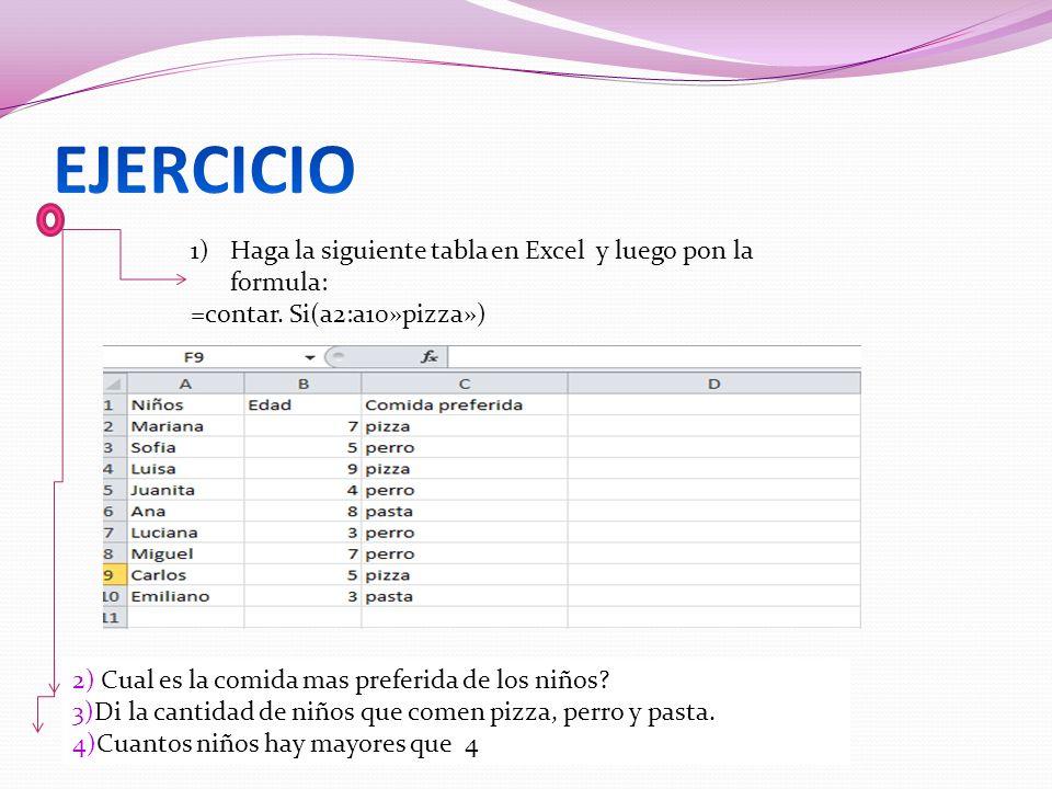 1)Haga la siguiente tabla en Excel y luego pon la formula: =contar. Si(a2:a10»pizza») 2) Cual es la comida mas preferida de los niños? 3)Di la cantida