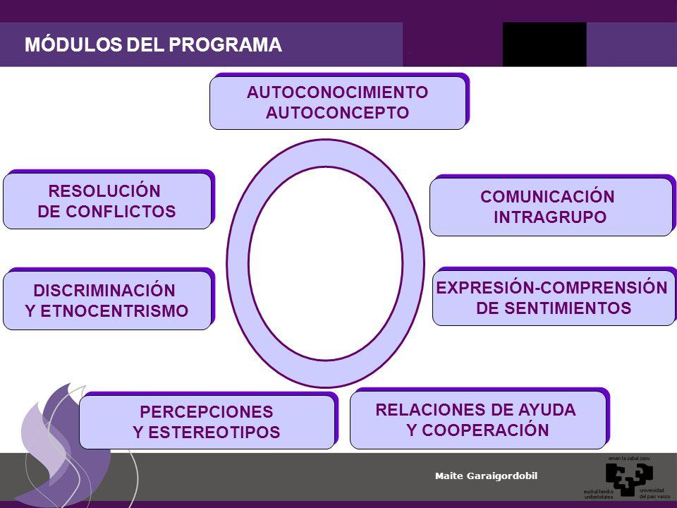 Maite Garaigordobil MÓDULOS DEL PROGRAMA AUTOCONOCIMIENTO AUTOCONCEPTO AUTOCONOCIMIENTO AUTOCONCEPTO COMUNICACIÓN INTRAGRUPO COMUNICACIÓN INTRAGRUPO EXPRESIÓN-COMPRENSIÓN DE SENTIMIENTOS EXPRESIÓN-COMPRENSIÓN DE SENTIMIENTOS RELACIONES DE AYUDA Y COOPERACIÓN RELACIONES DE AYUDA Y COOPERACIÓN PERCEPCIONES Y ESTEREOTIPOS PERCEPCIONES Y ESTEREOTIPOS DISCRIMINACIÓN Y ETNOCENTRISMO DISCRIMINACIÓN Y ETNOCENTRISMO RESOLUCIÓN DE CONFLICTOS RESOLUCIÓN DE CONFLICTOS