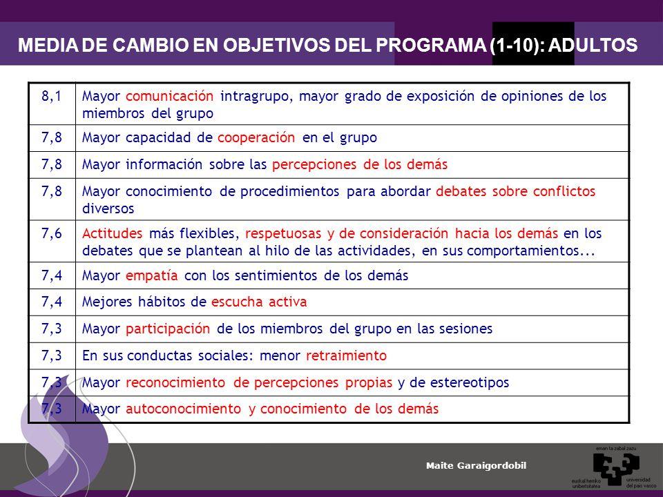 Maite Garaigordobil MEDIA DE CAMBIO EN OBJETIVOS DEL PROGRAMA (1-10): ADULTOS 8,1Mayor comunicación intragrupo, mayor grado de exposición de opiniones de los miembros del grupo 7,8Mayor capacidad de cooperación en el grupo 7,8Mayor información sobre las percepciones de los demás 7,8Mayor conocimiento de procedimientos para abordar debates sobre conflictos diversos 7,6Actitudes más flexibles, respetuosas y de consideración hacia los demás en los debates que se plantean al hilo de las actividades, en sus comportamientos...