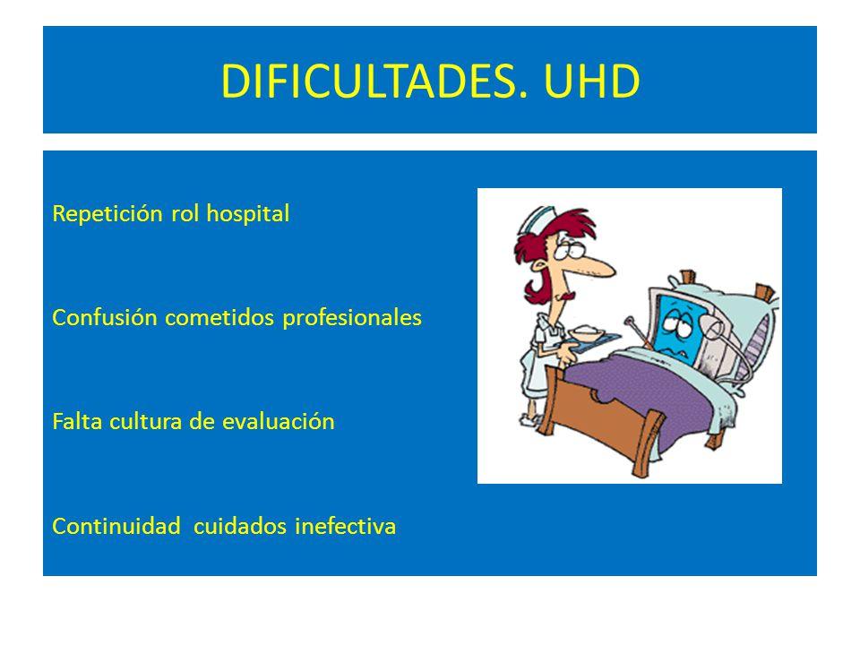 DIFICULTADES. UHD Repetición rol hospital Confusión cometidos profesionales Falta cultura de evaluación Continuidad cuidados inefectiva