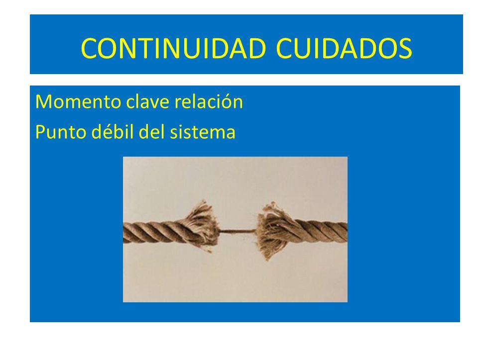 CONTINUIDAD CUIDADOS Momento clave relación Punto débil del sistema