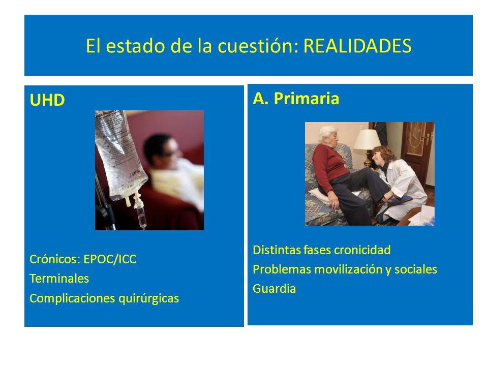 El estado de la cuestión: REALIDADES UHD Crónicos: EPOC/ICC Terminales Complicaciones quirúrgicas A. Primaria Distintas fases cronicidad Problemas mov