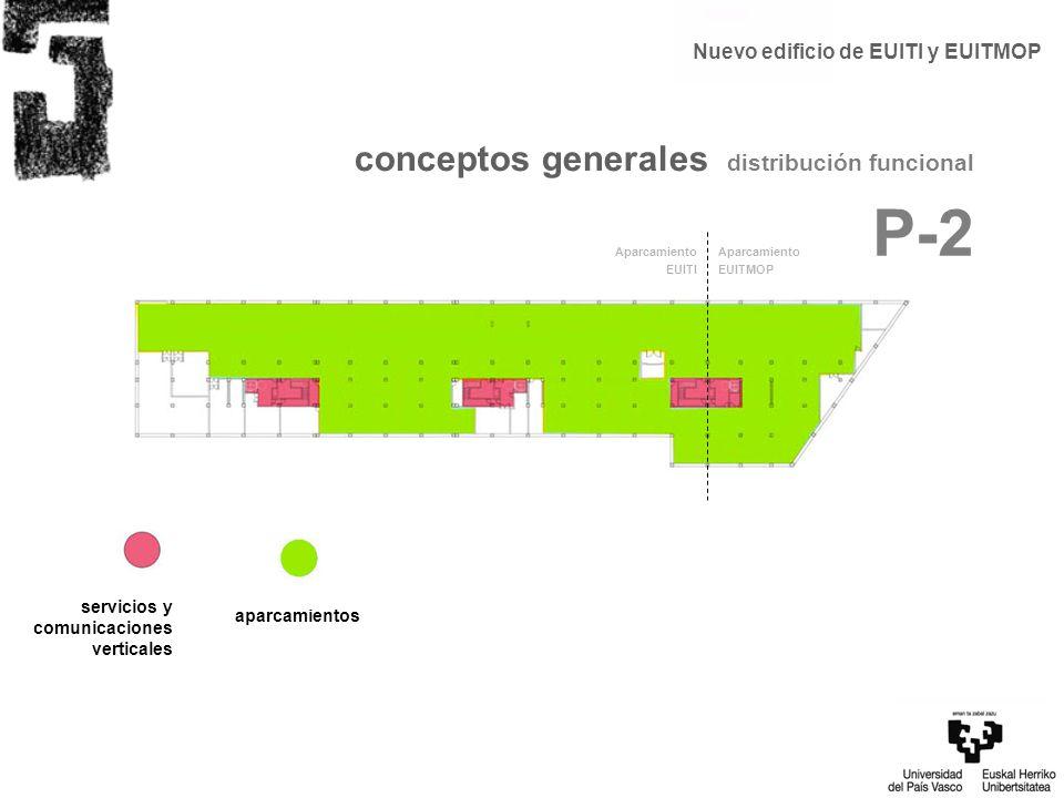aparcamientos conceptos generales distribución funcional P-2 Aparcamiento EUITI Aparcamiento EUITMOP Nuevo edificio de EUITI y EUITMOP servicios y com