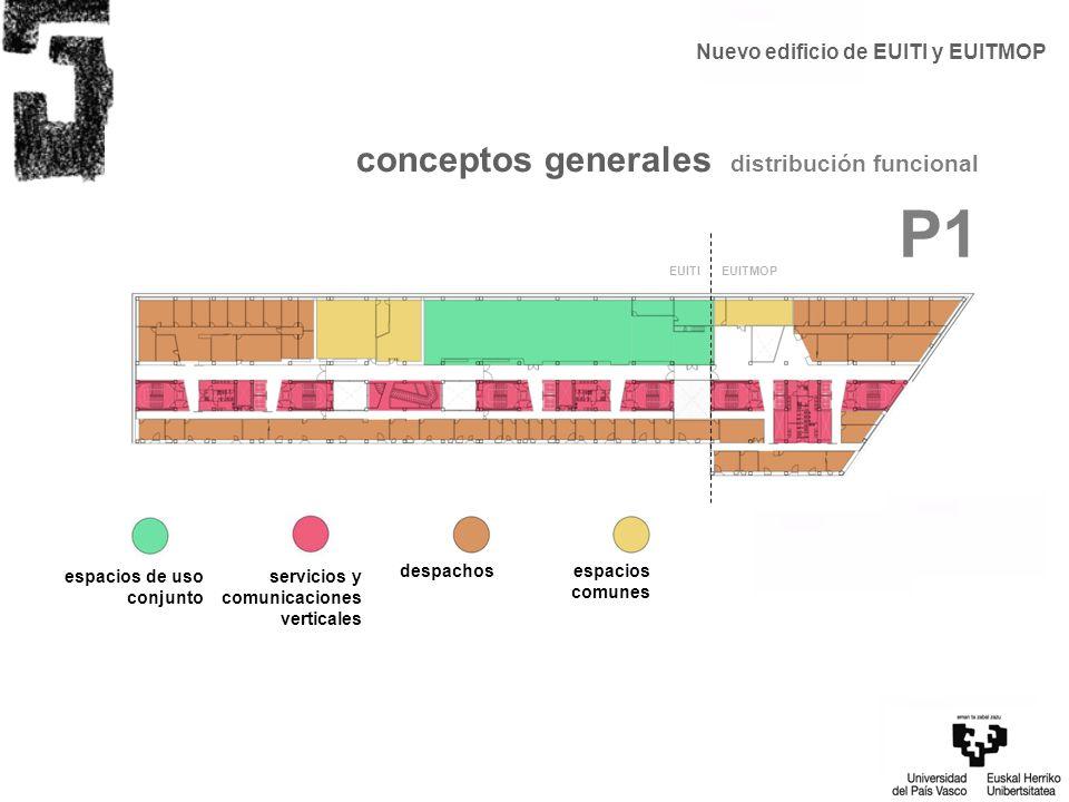 conceptos generales distribución funcional P1 servicios y comunicaciones verticales despachosespacios comunes espacios de uso conjunto EUITI EUITMOP N