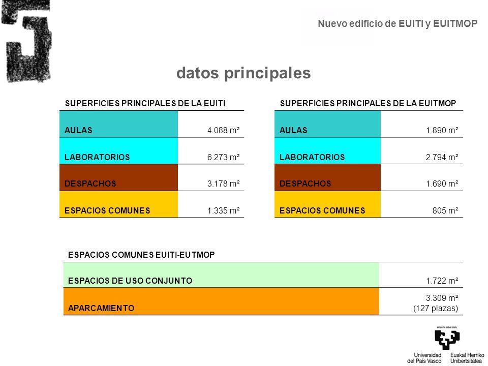 SUPERFICIES PRINCIPALES DE LA EUITI AULAS4.088 m² LABORATORIOS6.273 m² DESPACHOS3.178 m² ESPACIOS COMUNES1.335 m² SUPERFICIES PRINCIPALES DE LA EUITMO