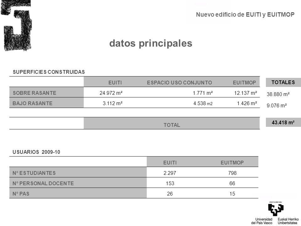 datos principales SUPERFICIES CONSTRUIDAS EUITI ESPACIO USO CONJUNTO EUITMOP SOBRE RASANTE24.972 m²1.771 m²12.137 m² BAJO RASANTE3.112 m²4.538 m2 1.42