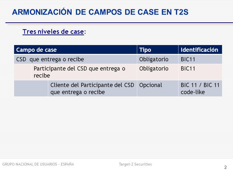 GRUPO NACIONAL DE USUARIOS - ESPAÑA Target-2 Securities 2 ARMONIZACIÓN DE CAMPOS DE CASE EN T2S Tres niveles de case: Campo de caseTipoIdentificación CSD que entrega o recibeObligatorioBIC11 Participante del CSD que entrega o recibe ObligatorioBIC11 Cliente del Participante del CSD que entrega o recibe OpcionalBIC 11 / BIC 11 code-like