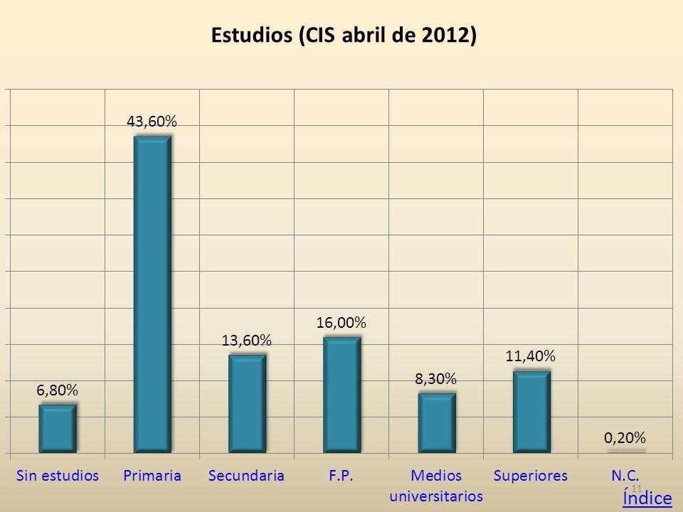 11 Estudios (CIS abril de 2012) Índice