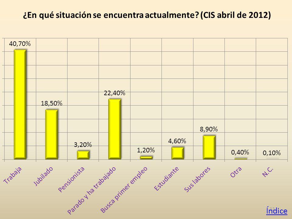 12 ¿En qué situación se encuentra actualmente (CIS abril de 2012) Índice