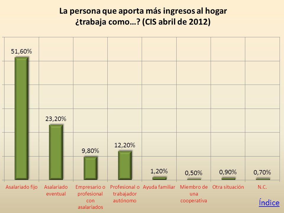 14 La persona que aporta más ingresos al hogar ¿trabaja como… (CIS abril de 2012) Índice