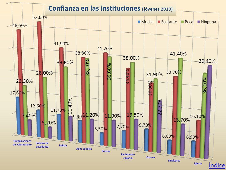 Confianza en las instituciones (jóvenes 2010) Índice