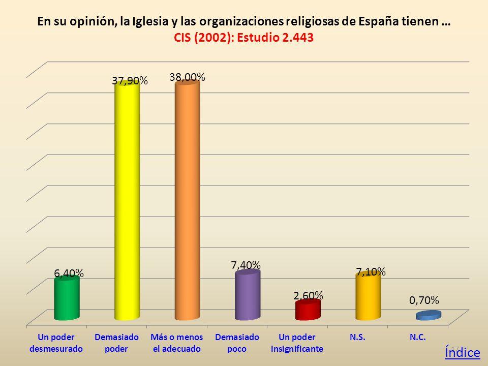 17 En su opinión, la Iglesia y las organizaciones religiosas de España tienen … CIS (2002): Estudio 2.443 Índice