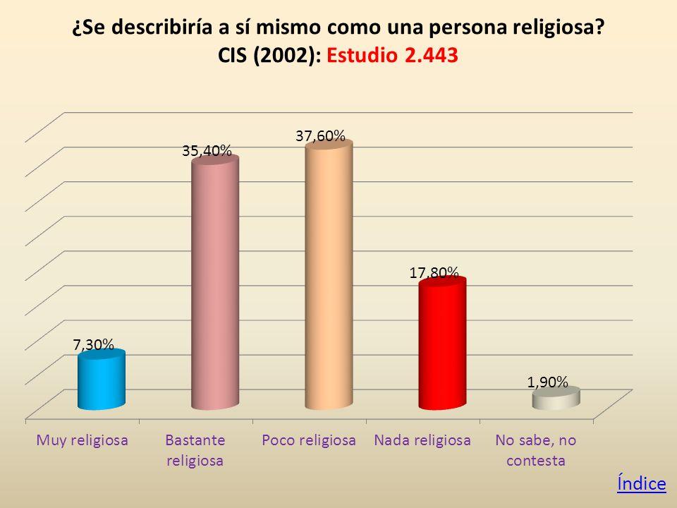 ¿Se describiría a sí mismo como una persona religiosa CIS (2002): Estudio 2.443 Índice