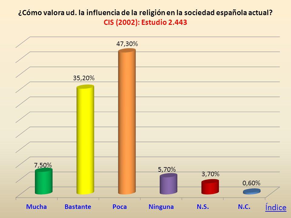 27 ¿Cómo valora ud. la influencia de la religión en la sociedad española actual.