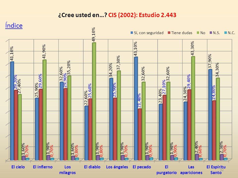 32 ¿Cree usted en… CIS (2002): Estudio 2.443 Índice