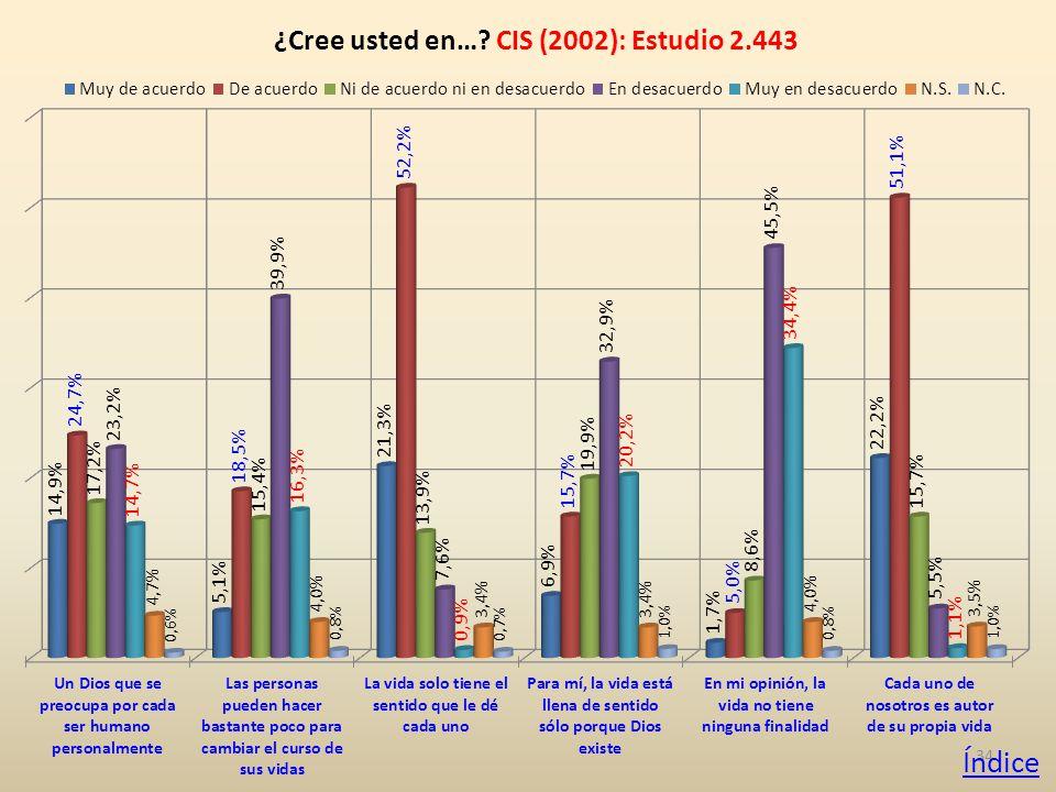 34 ¿Cree usted en… CIS (2002): Estudio 2.443 Índice