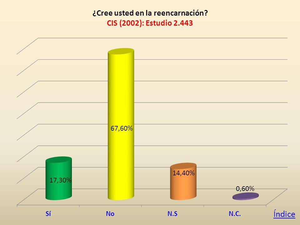 37 ¿Cree usted en la reencarnación CIS (2002): Estudio 2.443 Índice