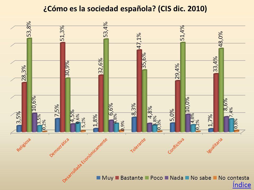 ¿Cómo es la sociedad española (CIS dic. 2010) Índice