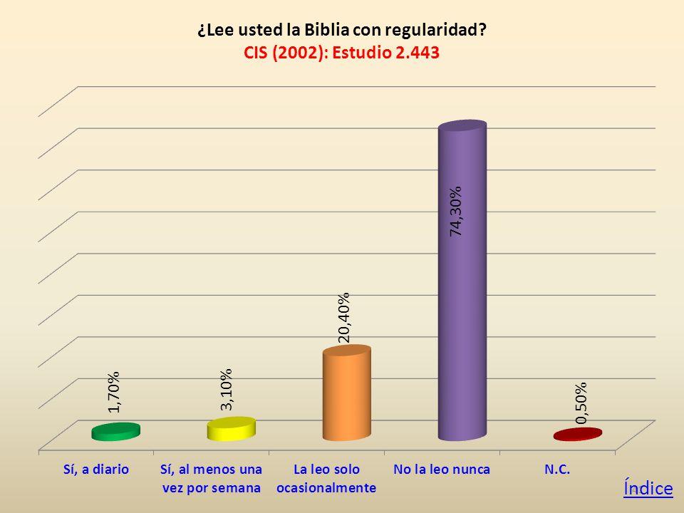 41 ¿Lee usted la Biblia con regularidad CIS (2002): Estudio 2.443 Índice