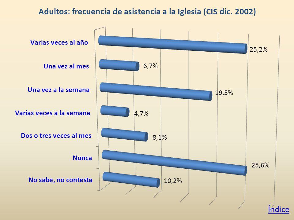 Adultos: frecuencia de asistencia a la Iglesia (CIS dic. 2002) Índice