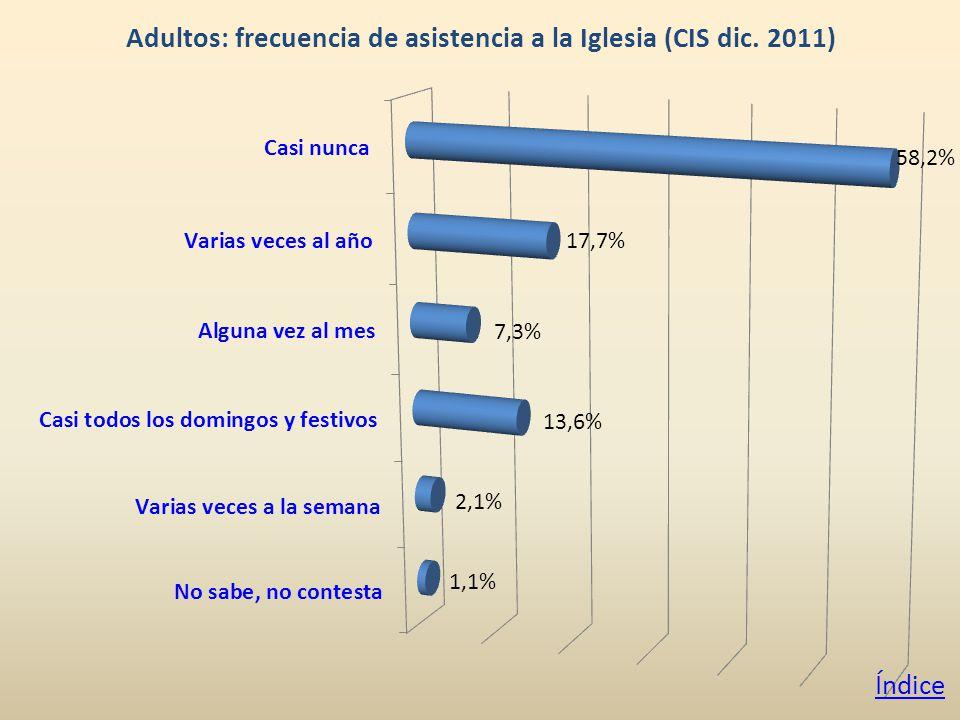Adultos: frecuencia de asistencia a la Iglesia (CIS dic. 2011) Índice