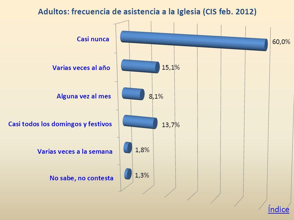Adultos: frecuencia de asistencia a la Iglesia (CIS feb. 2012) Índice