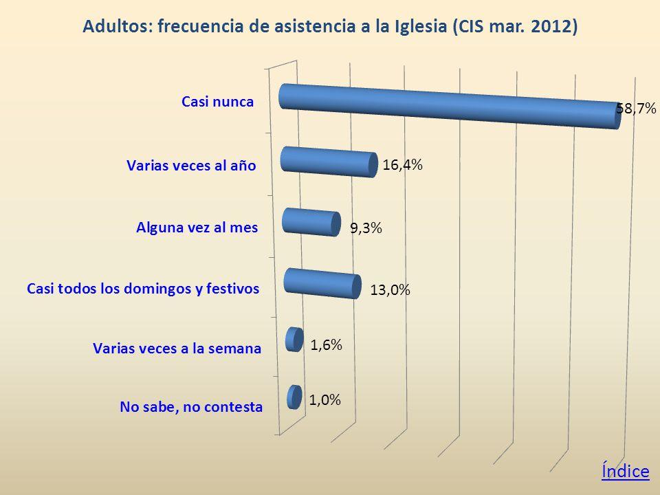 Adultos: frecuencia de asistencia a la Iglesia (CIS mar. 2012) Índice
