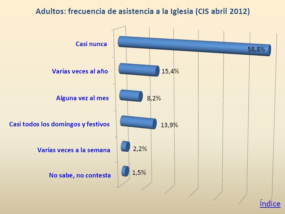 Adultos: frecuencia de asistencia a la Iglesia (CIS abril 2012) Índice