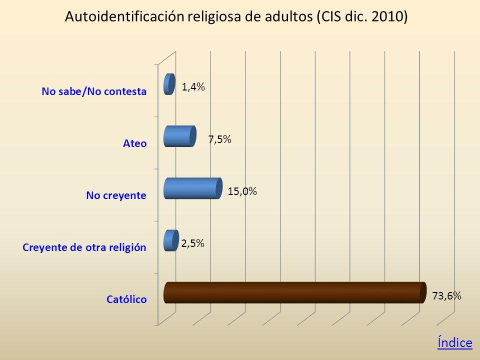Autoidentificación religiosa de adultos (CIS dic. 2010) Índice
