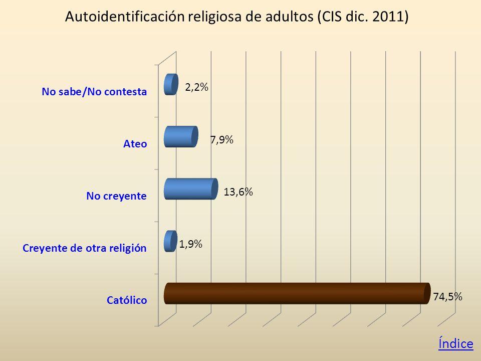 Autoidentificación religiosa de adultos (CIS dic. 2011) Índice