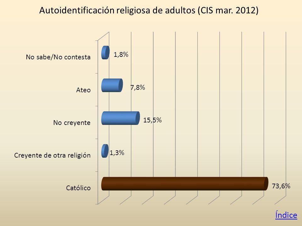 Autoidentificación religiosa de adultos (CIS mar. 2012) Índice