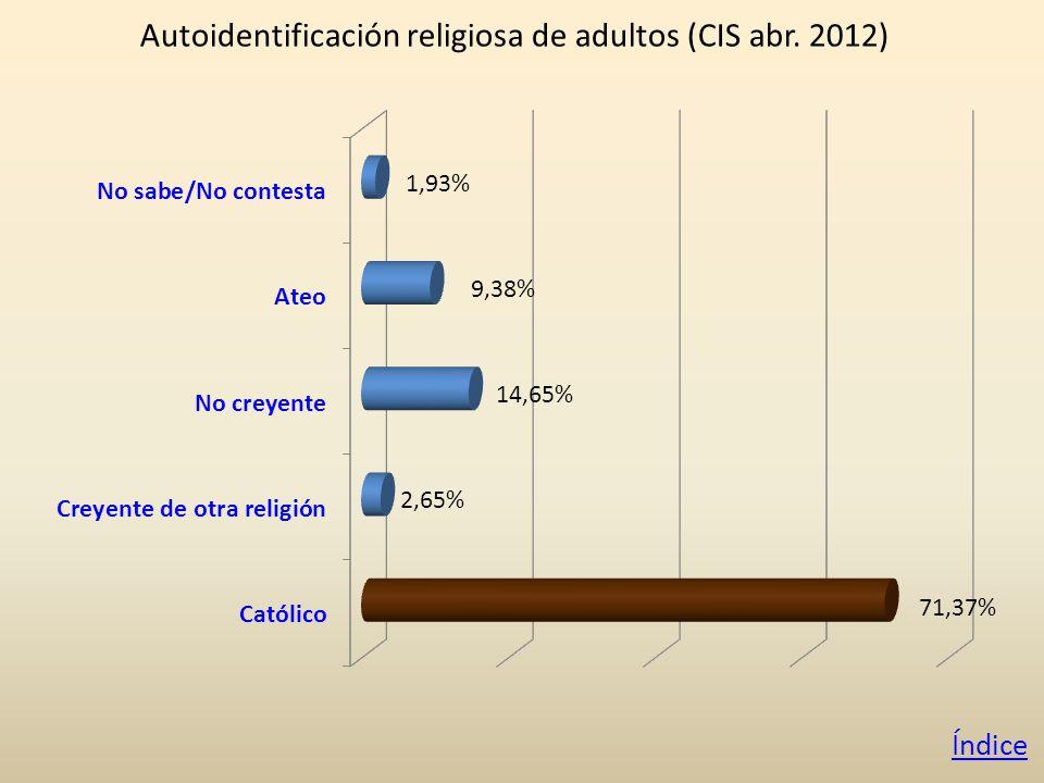 Autoidentificación religiosa de adultos (CIS abr. 2012) Índice