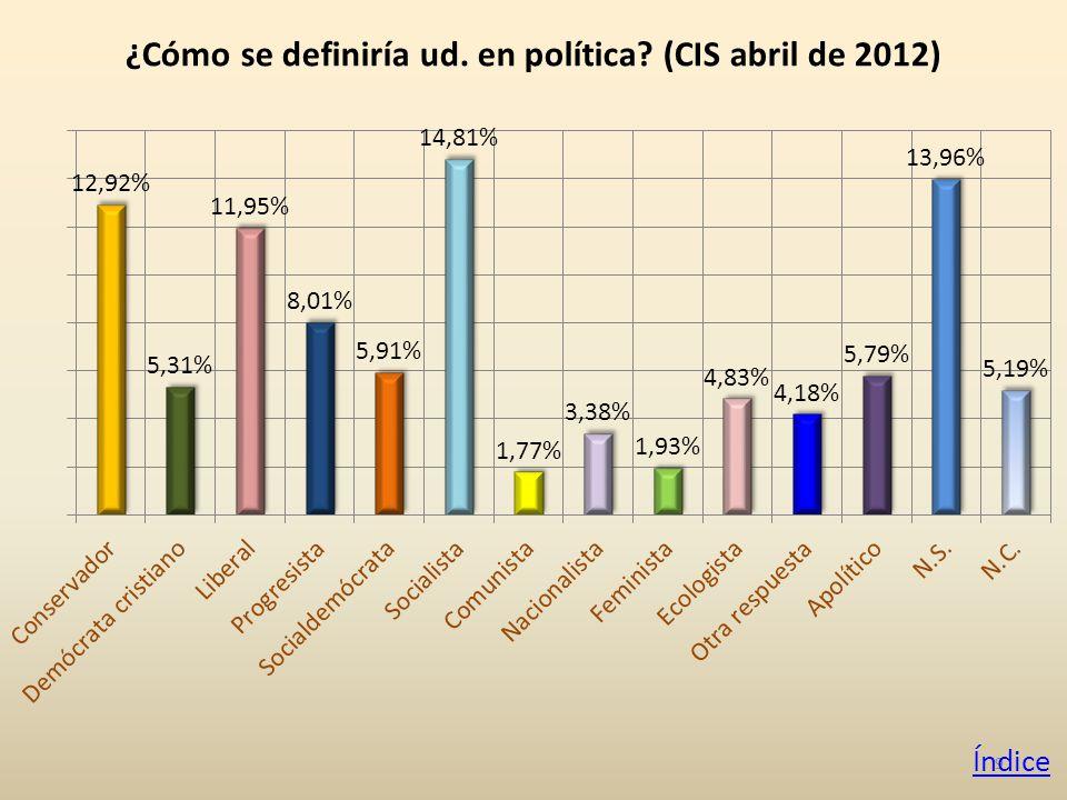 9 ¿Cómo se definiría ud. en política (CIS abril de 2012) Índice
