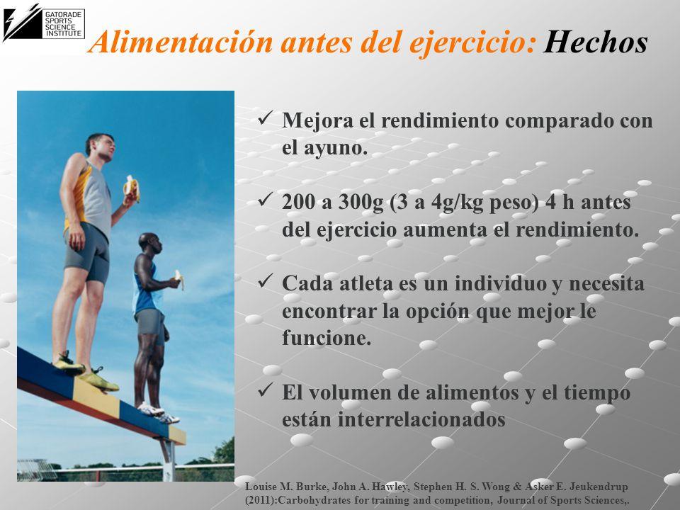 Alimentación antes del ejercicio: Hechos Mejora el rendimiento comparado con el ayuno. 200 a 300g (3 a 4g/kg peso) 4 h antes del ejercicio aumenta el