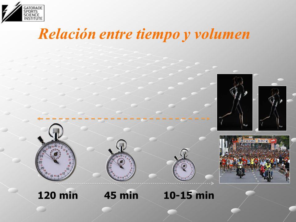 120 min45 min10-15 min Relación entre tiempo y volumen