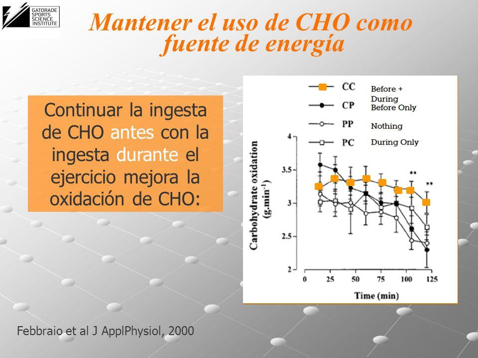 Mantener el uso de CHO como fuente de energía Febbraio et al J ApplPhysiol, 2000 Continuar la ingesta de CHO antes con la ingesta durante el ejercicio