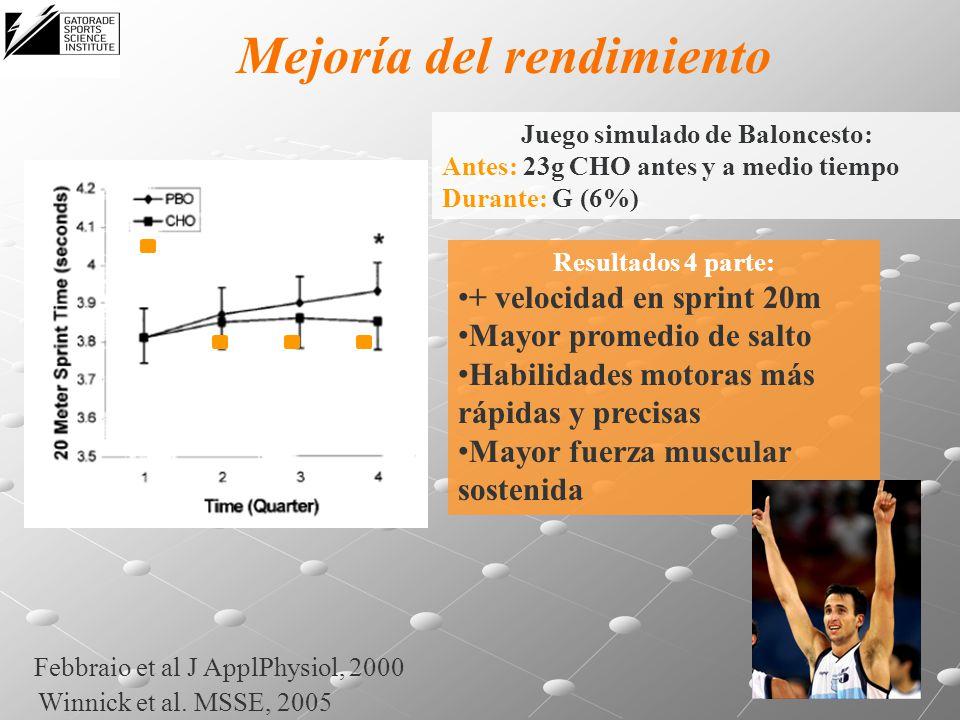 Mejoría del rendimiento Febbraio et al J ApplPhysiol, 2000 Juego simulado de Baloncesto: Antes: 23g CHO antes y a medio tiempo Durante: G (6%) Resulta