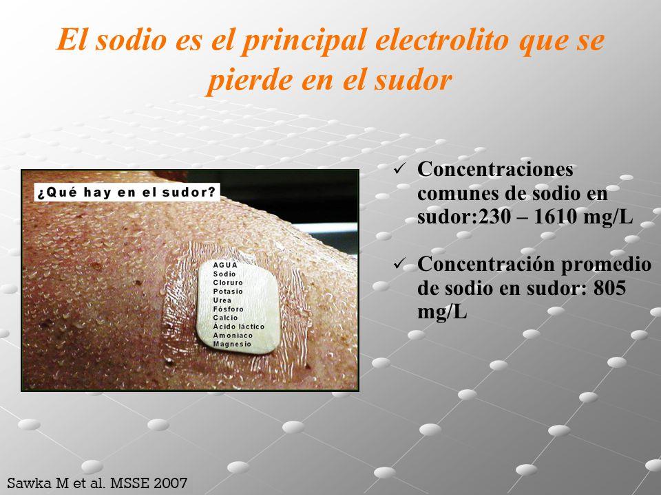 El sodio es el principal electrolito que se pierde en el sudor Concentraciones comunes de sodio en sudor:230 – 1610 mg/L Concentración promedio de sod