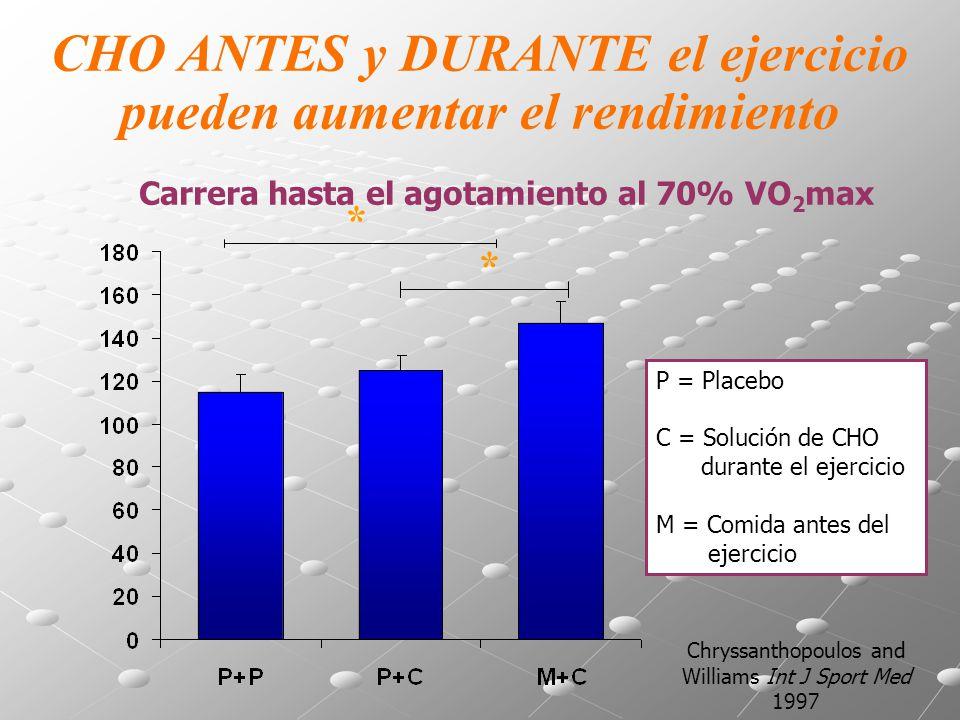 Chryssanthopoulos and Williams Int J Sport Med 1997 * P = Placebo C = Solución de CHO durante el ejercicio M = Comida antes del ejercicio Carrera hast