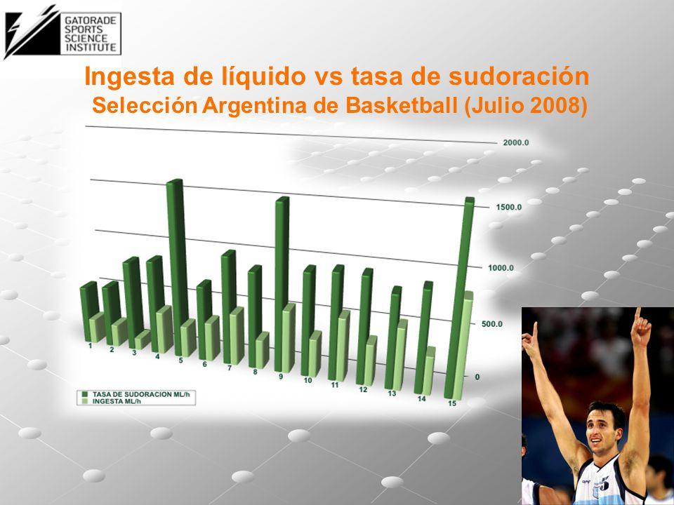Ingesta de líquido vs tasa de sudoración Selección Argentina de Basketball (Julio 2008)