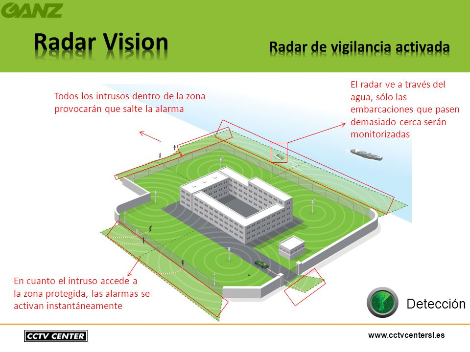 www.cctvcentersl.es En cuanto el intruso accede a la zona protegida, las alarmas se activan instantáneamente Todos los intrusos dentro de la zona prov
