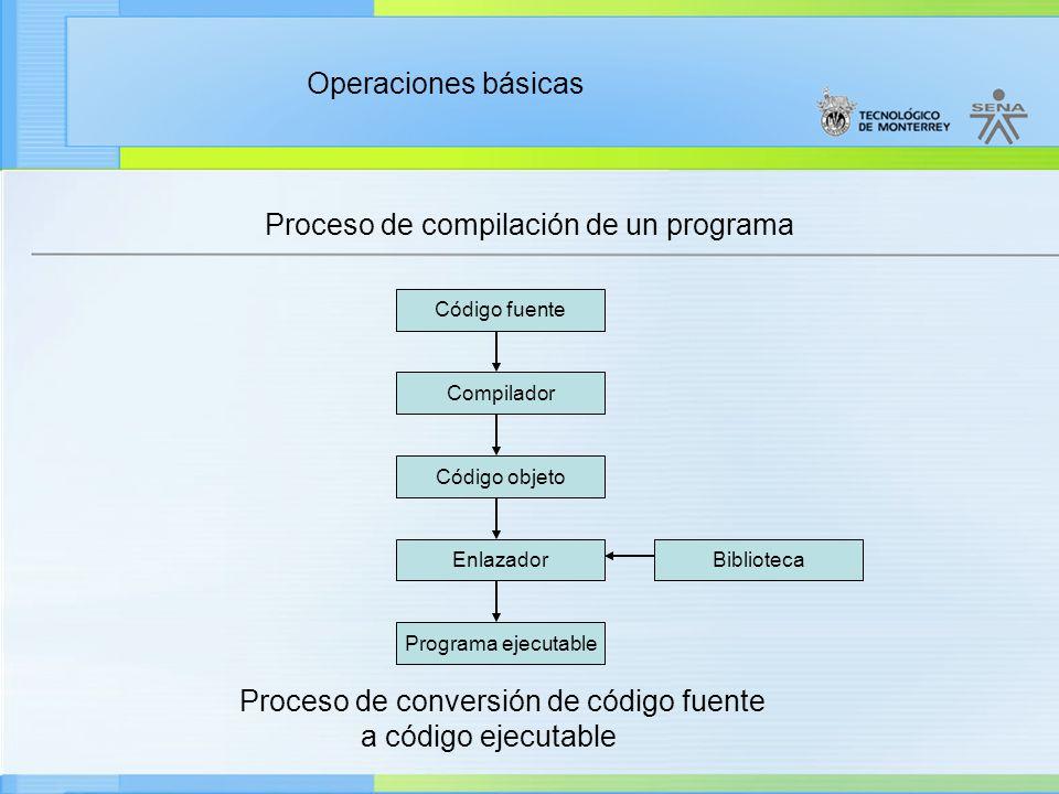 Operaciones básicas Proceso de compilación de un programa Código fuente Compilador Código objeto Enlazador Programa ejecutable Biblioteca Proceso de c