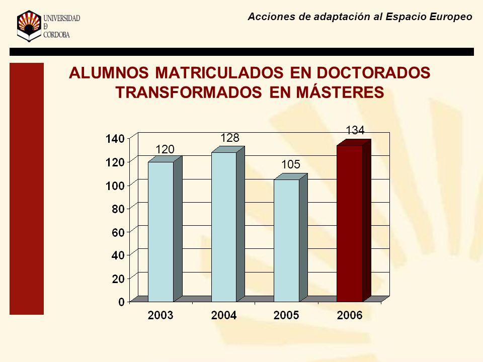 Acciones de adaptación al Espacio Europeo ALUMNOS MATRICULADOS EN DOCTORADOS TRANSFORMADOS EN MÁSTERES 134 105 128 120