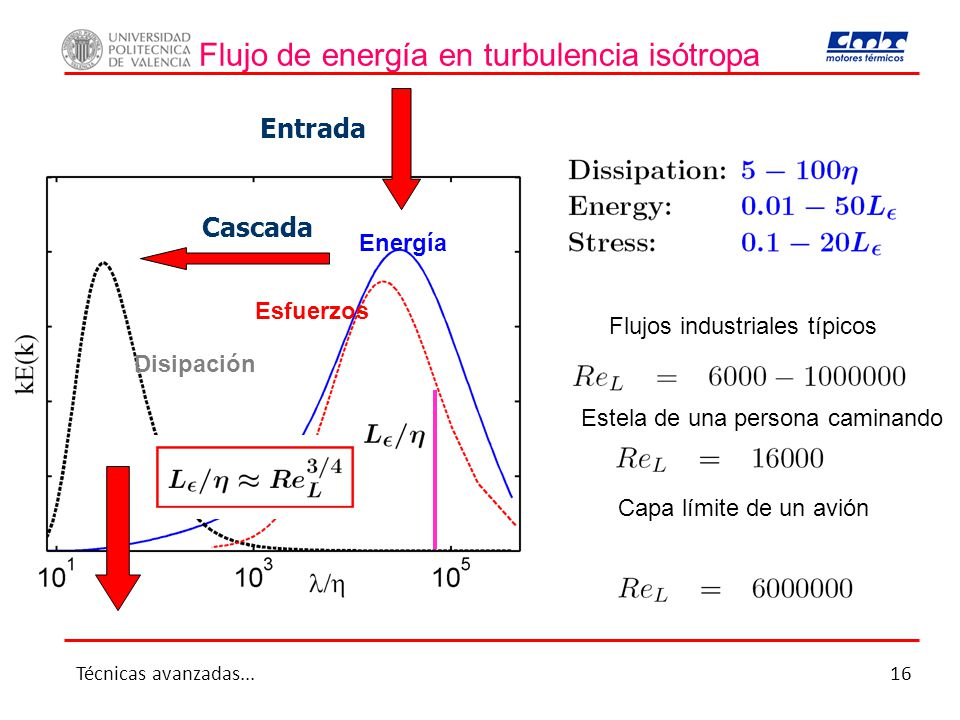 Flujo de energía en turbulencia isótropa Flujos industriales típicos Estela de una persona caminando Capa límite de un avión Entrada Disipación Energí