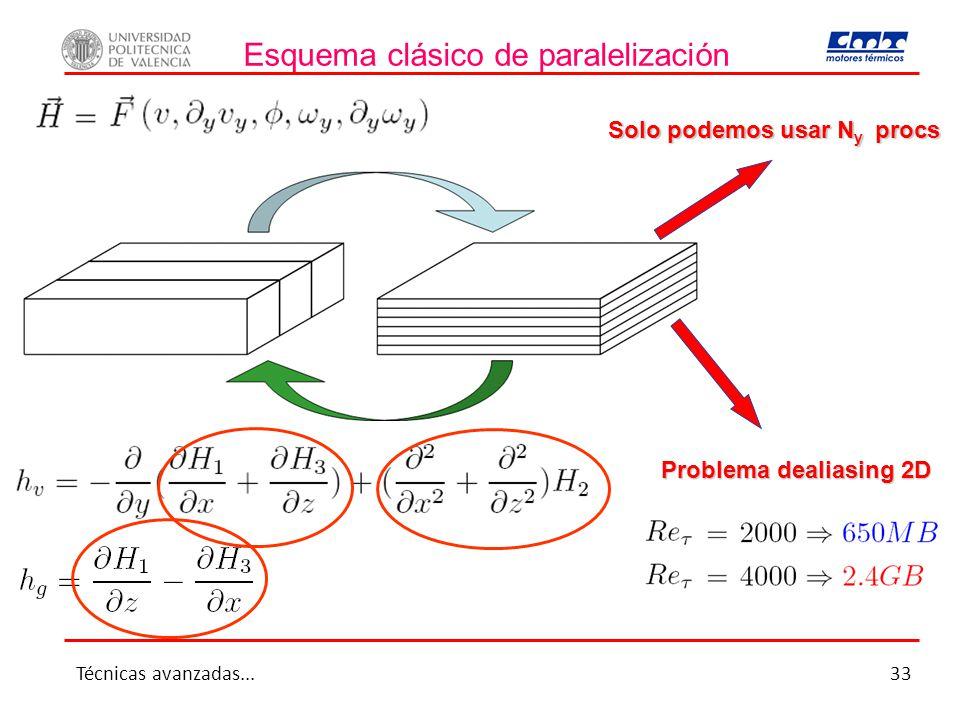 Esquema clásico de paralelización Solo podemos usar N y procs Problema dealiasing 2D Técnicas avanzadas...33