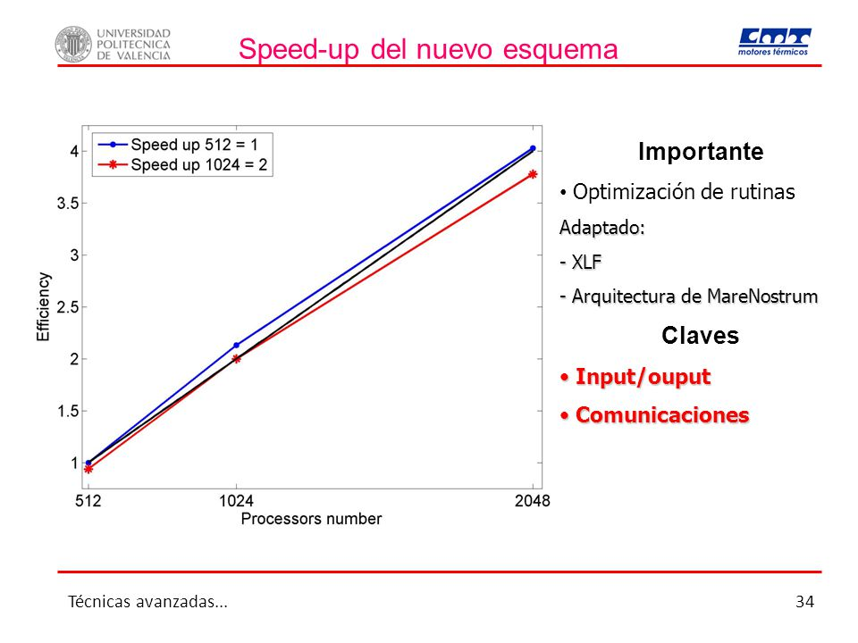 Speed-up del nuevo esquema Importante Optimización de rutinasAdaptado: - XLF - Arquitectura de MareNostrum Claves Input/ouput Input/ouput Comunicacion