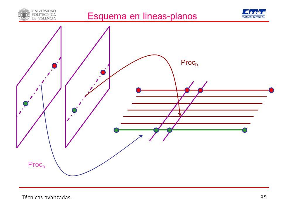 Esquema en lineas-planos Proc a Proc b Técnicas avanzadas...35