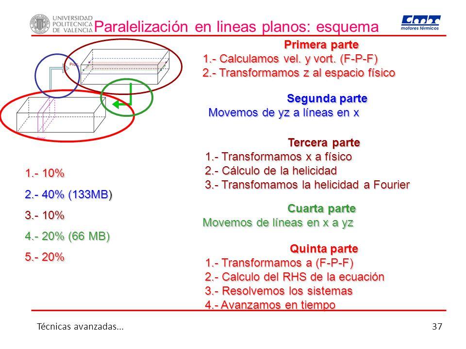 Paralelización en lineas planos: esquema Primera parte 1.- Calculamos vel. y vort. (F-P-F) 2.- Transformamos z al espacio físico Segunda parte Movemos