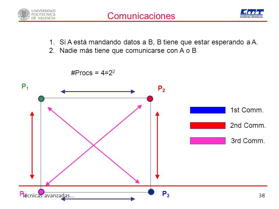 Comunicaciones 1. 1.Si A está mandando datos a B, B tiene que estar esperando a A. 2. 2.Nadie más tiene que comunicarse con A o B #Procs = 4=2 2 1st C