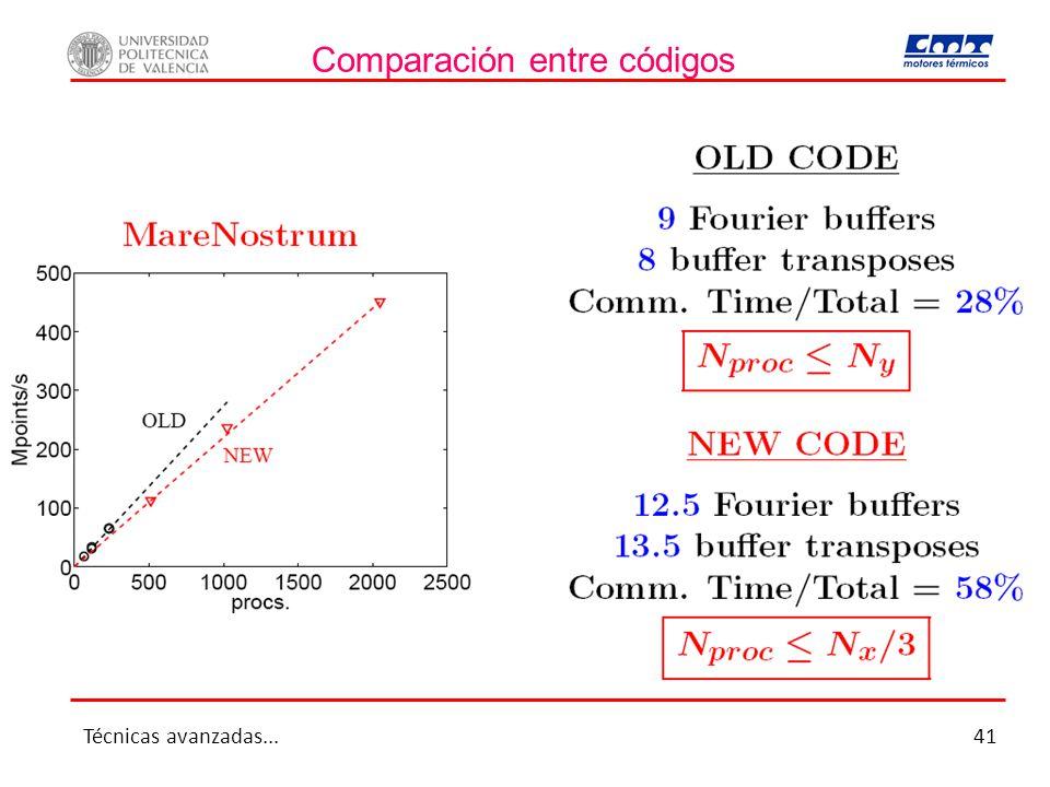 Comparación entre códigos Técnicas avanzadas...41